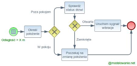 condit_process_1_450px